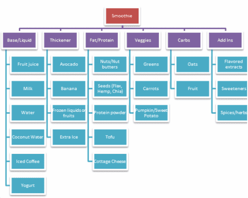 The Great Smoothie Organizational Chart Dietitianjess